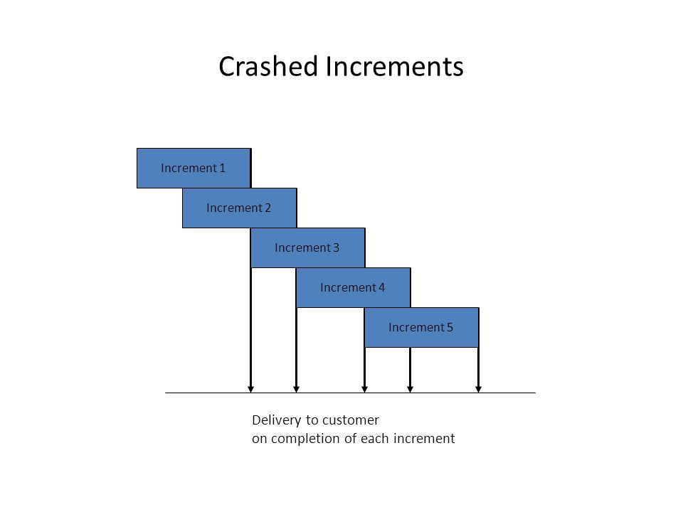 Crashed Increments Increment 1 Increment 5 Increment 2 Increment 3 Increment 4 Delivery to customer on completion of each increment