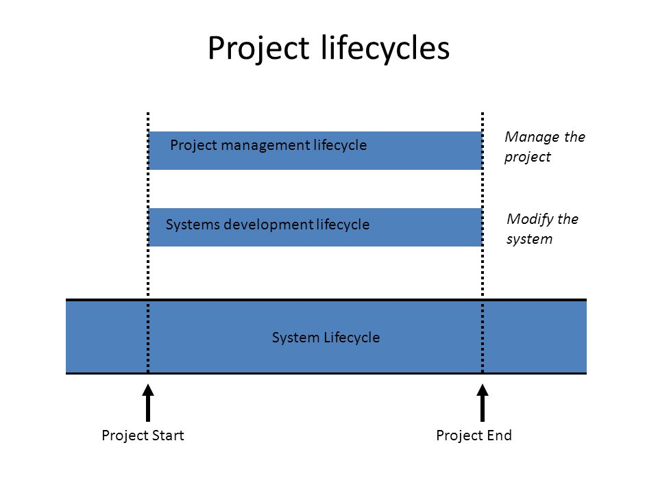 Project lifecycles System Lifecycle Systems development lifecycle Project management lifecycle Project StartProject End Manage the project Modify the system