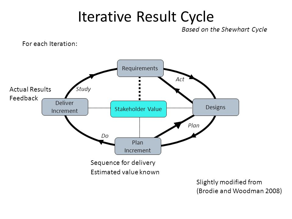 Iterative Result Cycle Sequence for delivery Estimated value known Actual Results Feedback Plan Do Act Study Plan Increment Requirements Stakeholder Value Deliver Increment Designs Slightly modified from (Brodie and Woodman 2008) For each Iteration: Based on the Shewhart Cycle