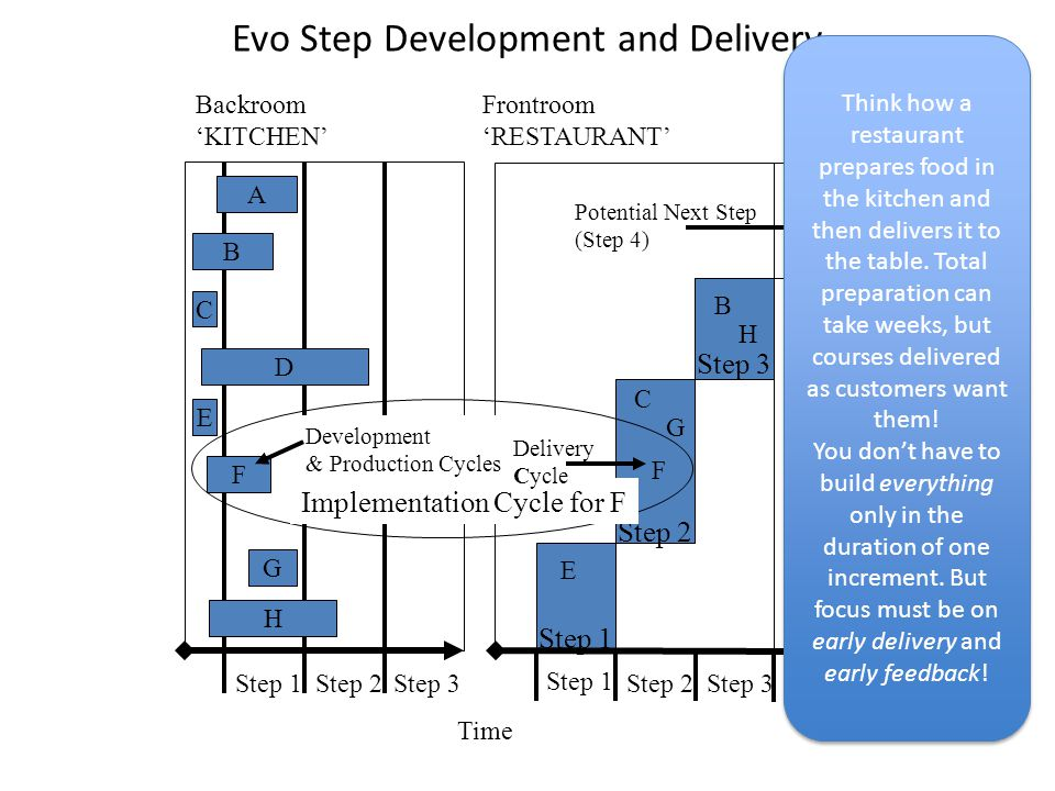 Evo Step Development and Delivery Time Backroom 'KITCHEN' Frontroom 'RESTAURANT' Step 1Step 2 Step 1 Step 2 Step 3 Potential Next Step (Step 4) Step 3 A B C D E F G H E G C F B H A D Implementation Cycle for F Development & Production Cycles Delivery Cycle Step 1 Step 2Step 3 (Gilb 2005) Think how a restaurant prepares food in the kitchen and then delivers it to the table.