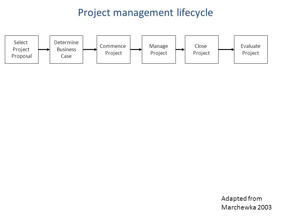 Project Management Methods PRINCE2 Scrum .
