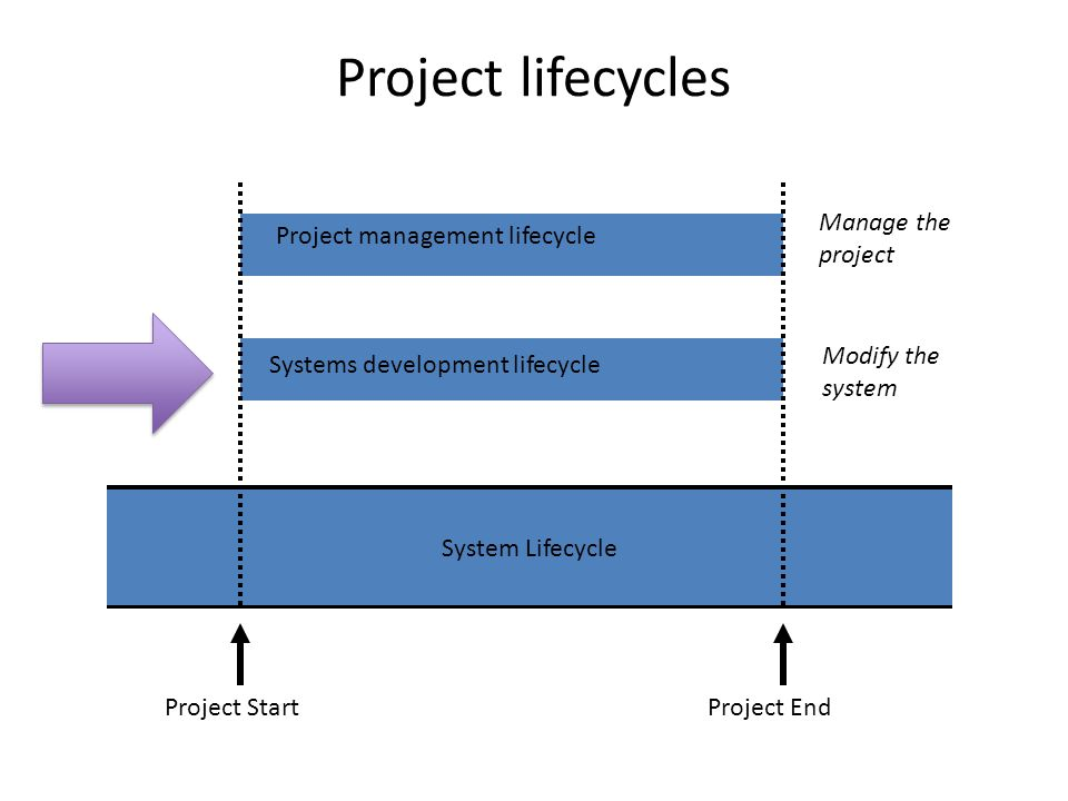 Evolutionary Project Management (Evo) Developed by Tom Gilb (2005) in the 1960s (published from 1976) Principles – Small Steps ( 2%-5% of project time and money budget ) – Early High Value – Actual Benefits – Evaluation of High Risk – Frequent Delivery – Use Feedback – Allow Requirements to change