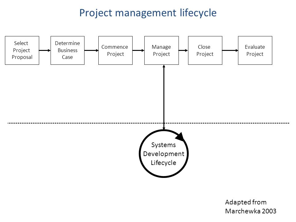 Systems development lifecycle approaches Sequential Incremental Prototyping Iterative / Evolutionary