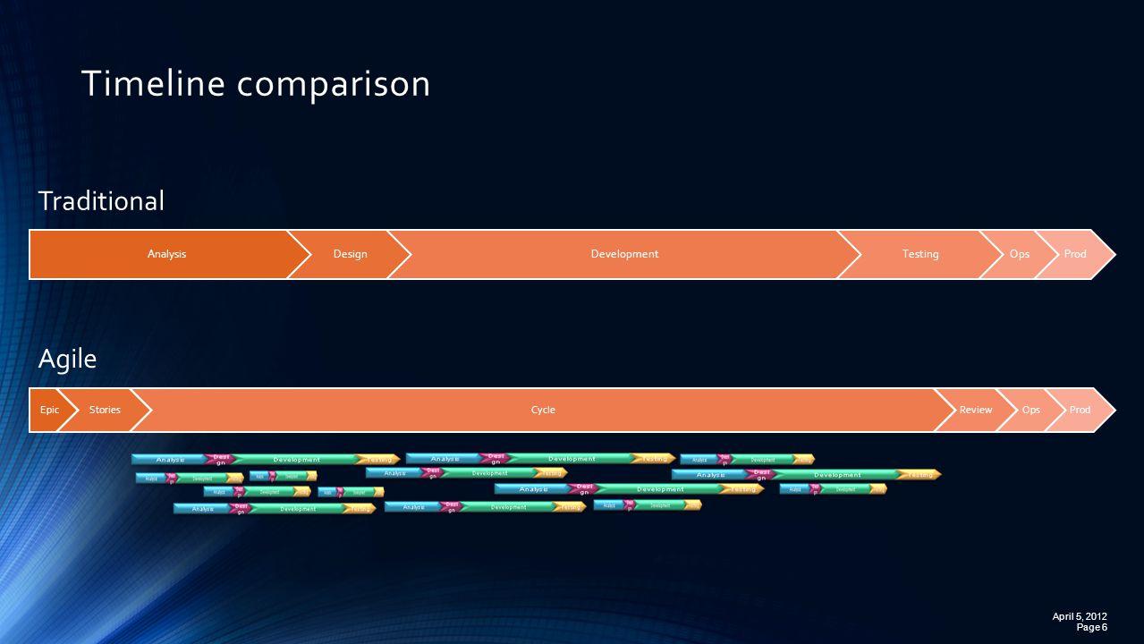 Timeline comparison Page 6 April 5, 2012 AnalysisDesignDevelopmentTestingOpsProd EpicStoriesCycleReviewOpsProd Traditional Agile