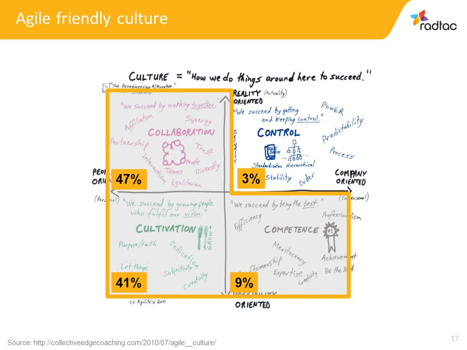 17 47% 41%9% 3% Source: http://collectiveedgecoaching.com/2010/07/agile__culture/ Agile friendly culture