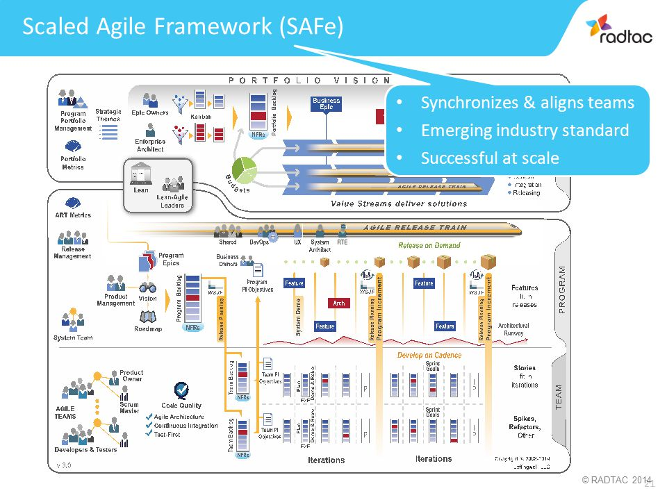 21 © RADTAC 2014 Synchronizes & aligns teams Emerging industry standard Successful at scale Scaled Agile Framework (SAFe)