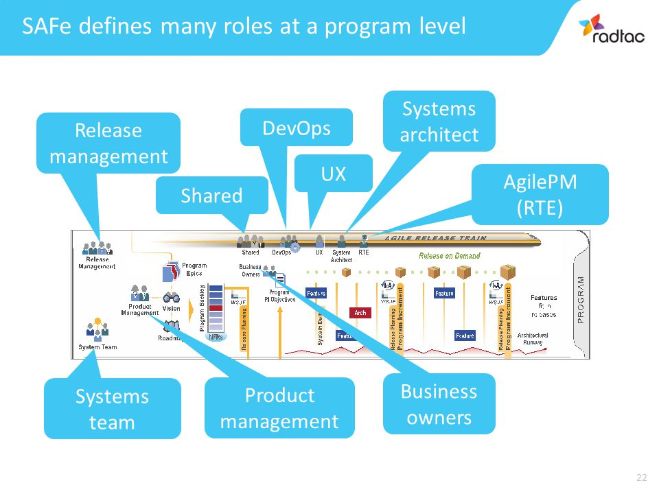 22 DevOps UX Systems architect Business owners Release management Systems team Product management AgilePM (RTE) Shared SAFe defines many roles at a program level