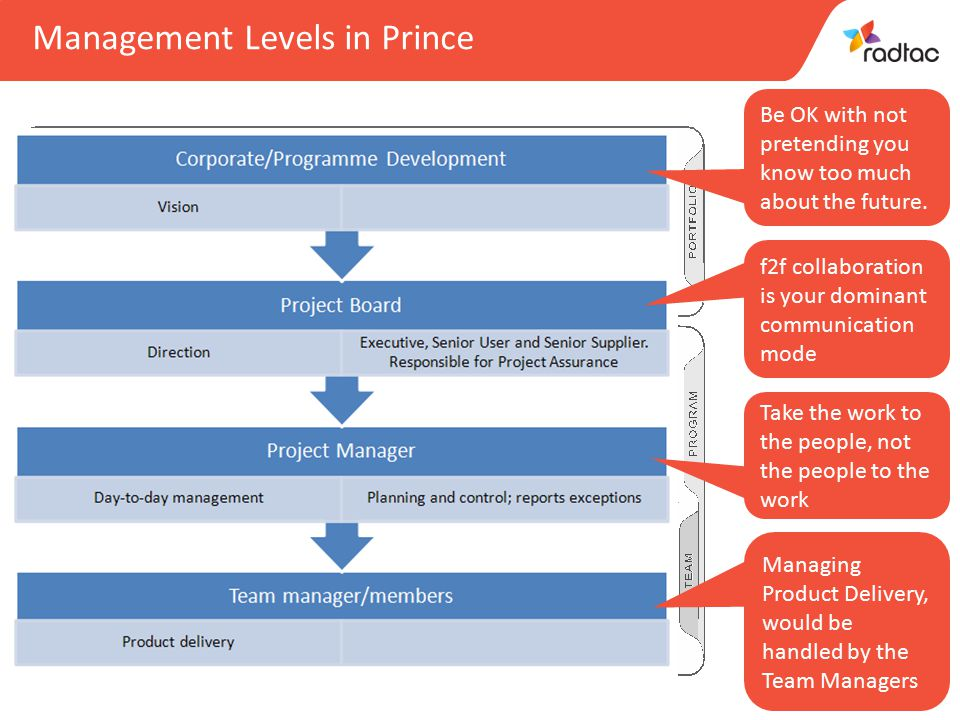 23 Managing Product Delivery, would be handled by the Team Managers Management Levels in Prince Take the work to the people, not the people to the work f2f collaboration is your dominant communication mode Be OK with not pretending you know too much about the future.