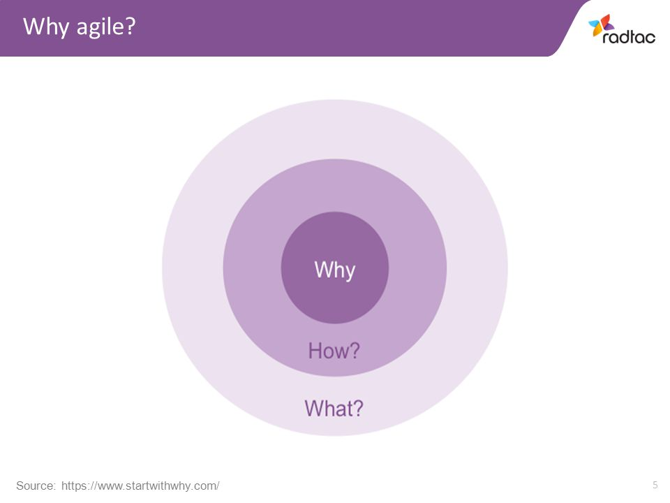5 Why agile Source: https://www.startwithwhy.com/