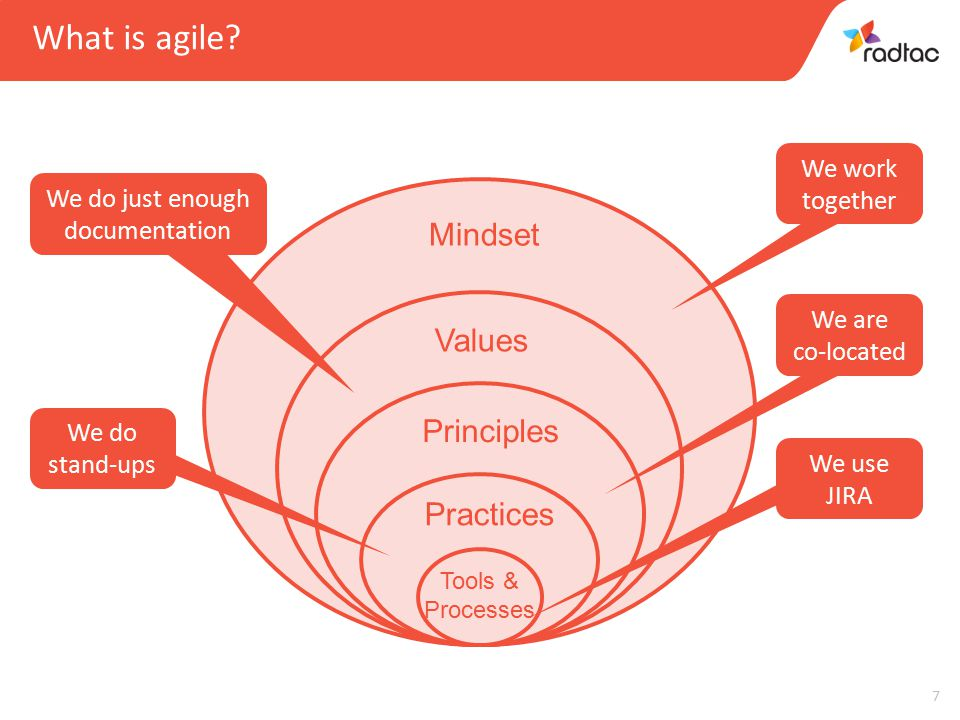 7 Mindset Values Principles Practices Tools & Processes We use JIRA We do stand-ups We are co-located We do just enough documentation We work together What is agile