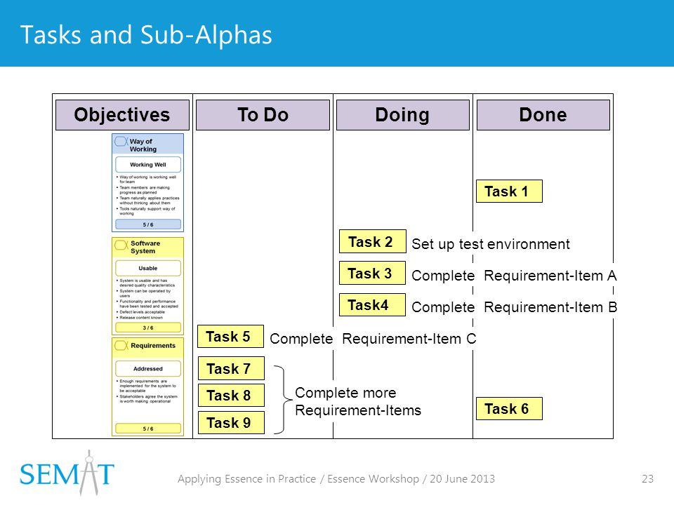 Tasks and Sub-Alphas Task 1 Task 2 To DoDoingDone Task 3 Task4 Task 5 Task 6 Set up test environment Complete Requirement-Item A Complete Requirement-Item B Complete Requirement-Item C Objectives Task 7 Task 8 Complete more Requirement-Items Task 9 Applying Essence in Practice / Essence Workshop / 20 June 2013 23