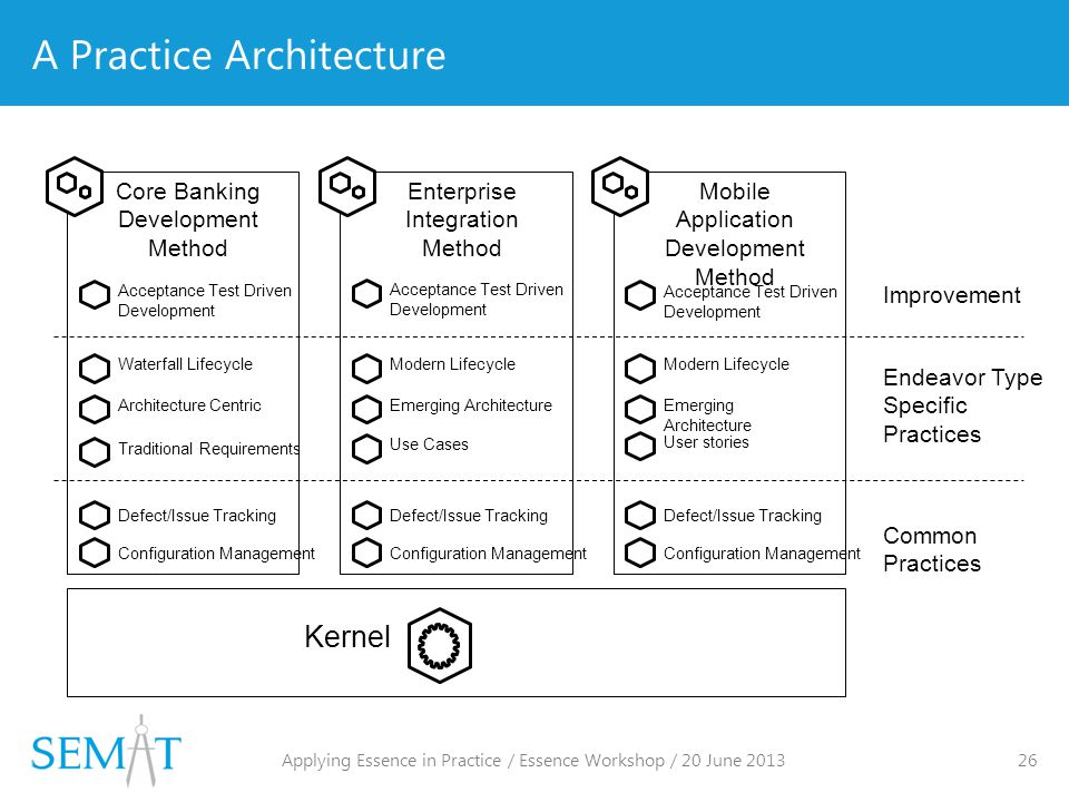 A Practice Architecture Mobile Application Development Method Kernel Core Banking Development Method Enterprise Integration Method Defect/Issue Tracking Configuration Management Defect/Issue Tracking Configuration Management Defect/Issue Tracking Configuration Management Common Practices Waterfall LifecycleModern Lifecycle Architecture CentricEmerging Architecture Traditional Requirements User stories Use Cases Endeavor Type Specific Practices Acceptance Test Driven Development Acceptance Test Driven Development Acceptance Test Driven Development Improvement Applying Essence in Practice / Essence Workshop / 20 June 2013 26