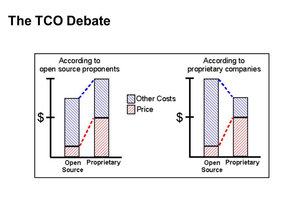 The TCO Debate