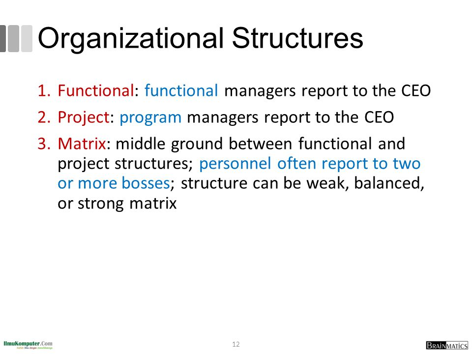 Organizational Structures 1.Functional: functional managers report to the CEO 2.Project: program managers report to the CEO 3.Matrix: middle ground be