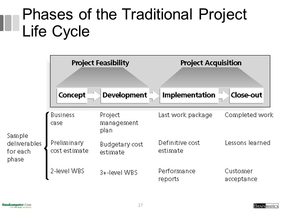 Phases of the Traditional Project Life Cycle 27