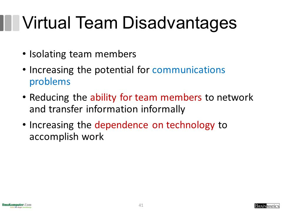 Virtual Team Disadvantages Isolating team members Increasing the potential for communications problems Reducing the ability for team members to networ