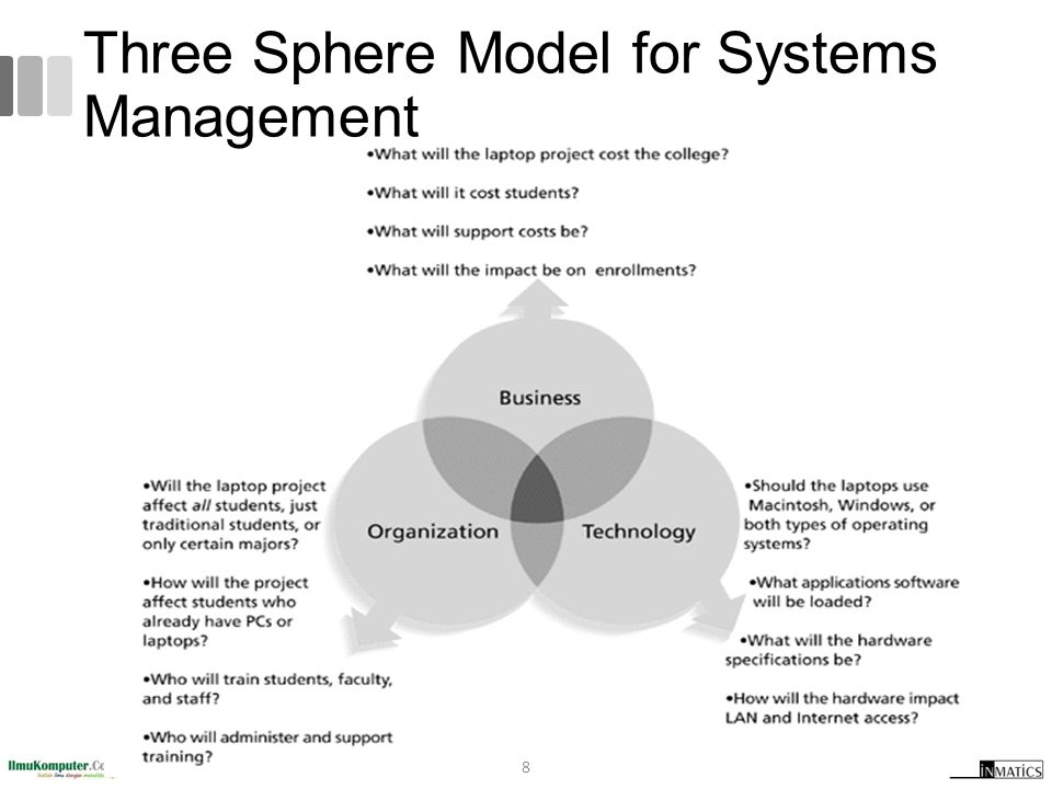 Three Sphere Model for Systems Management 8