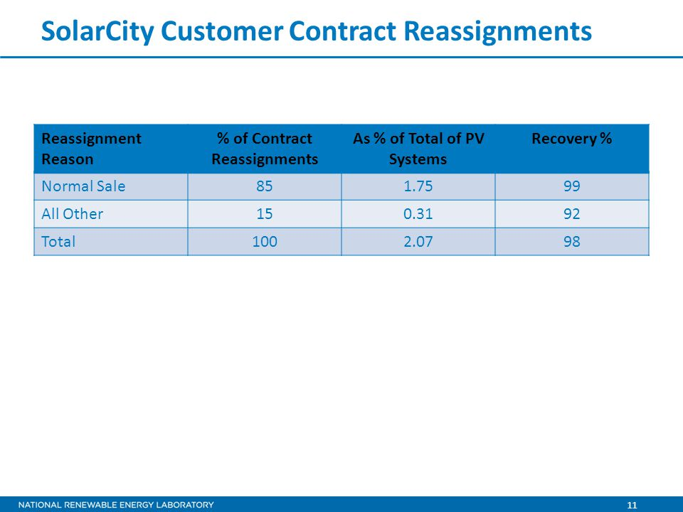 11 SolarCity Customer Contract Reassignments Reassignment Reason % of Contract Reassignments As % of Total of PV Systems Recovery % Normal Sale851.7599 All Other150.3192 Total1002.0798