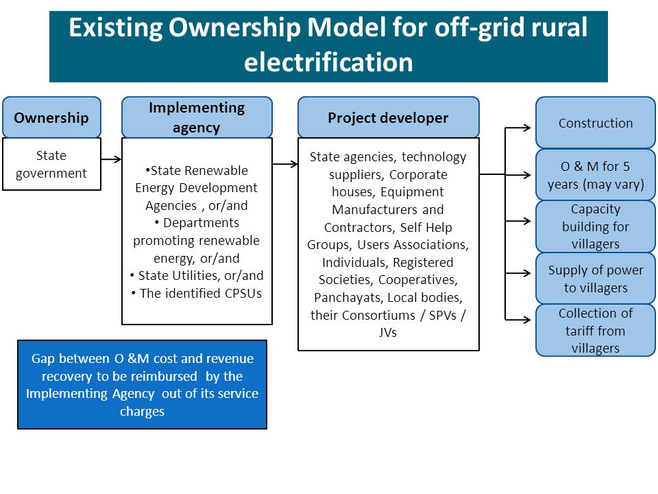 Existing Ownership Model for off-grid rural electrification State government State Renewable Energy Development Agencies, or/and Departments promoting