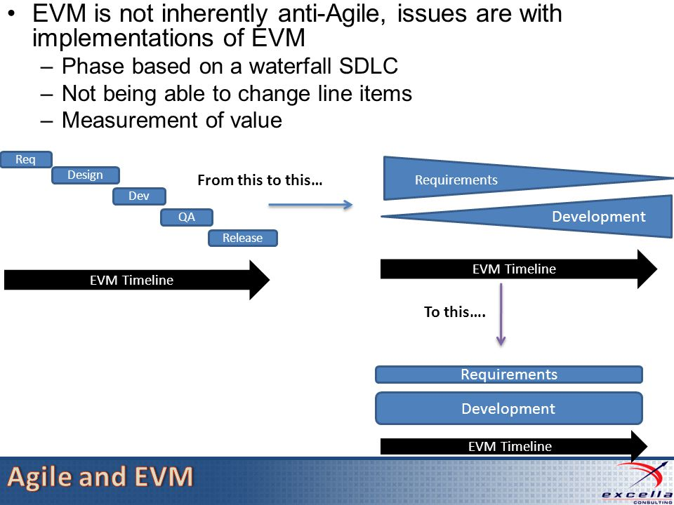 Req Design Dev Release QA EVM Timeline Development Requirements Development EVM Timeline To this….