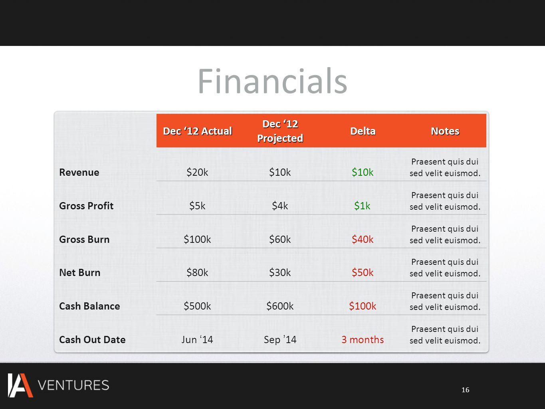 Financials Dec '12 Actual Dec '12 Projected DeltaNotes Revenue$20k$10k Praesent quis dui sed velit euismod. Gross Profit$5k$4k$1k Praesent quis dui se