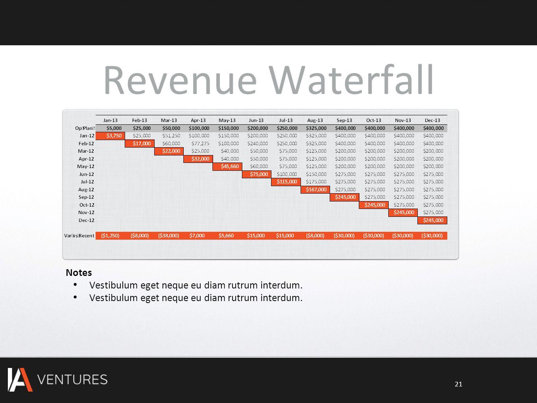 Revenue Waterfall Notes Vestibulum eget neque eu diam rutrum interdum. 21
