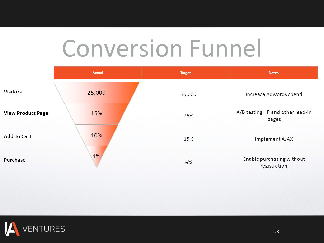 Conversion Funnel 25,000 15% 10% 4% ActualTargetNotes Visitors View Product Page Add To Cart Purchase 35,000Increase Adwords spend 25% A/B testing HP and other lead-in pages 15%Implement AJAX 6% Enable purchasing without registration 23