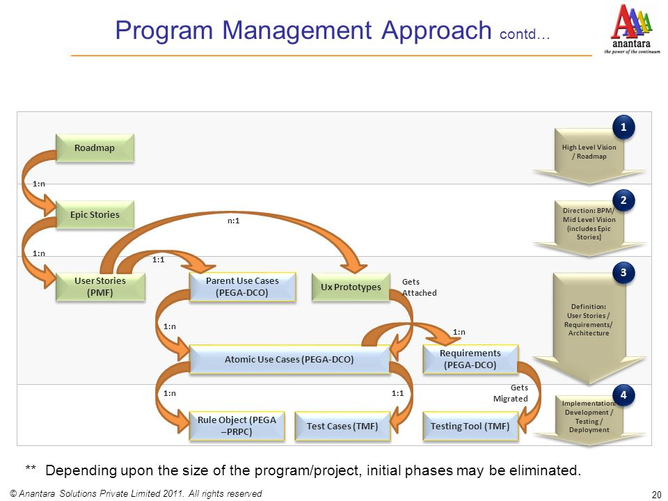 Program Management Approach contd… 20 © Anantara Solutions Private Limited 2011. All rights reserved Roadmap Epic Stories 1:n User Stories (PMF) 1:n P