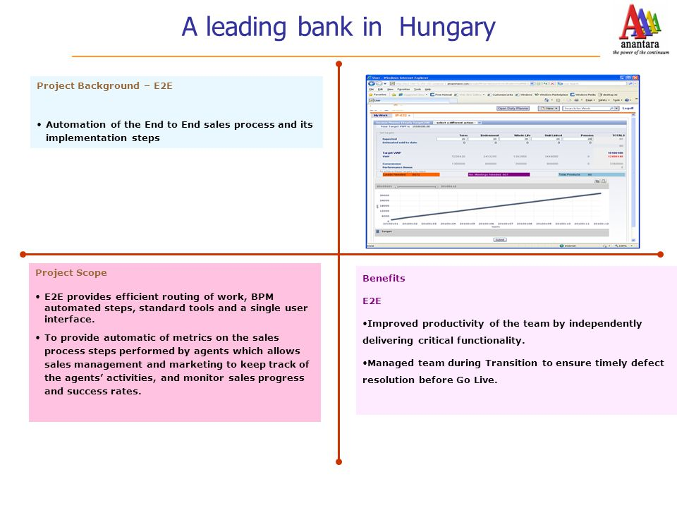 A leading bank in Hungary Project Background – E2E Automation of the End to End sales process and its implementation steps Benefits E2E Improved produ