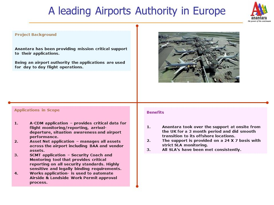 A leading Airports Authority in Europe Project Background Anantara has been providing mission critical support to their applications. Being an airport