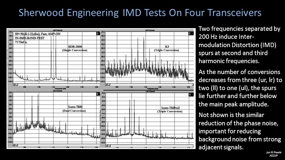 Sherwood Engineering IMD Tests On Four Transceivers Two frequencies separated by 200 Hz induce Inter- modulation Distortion (IMD) spurs at second and