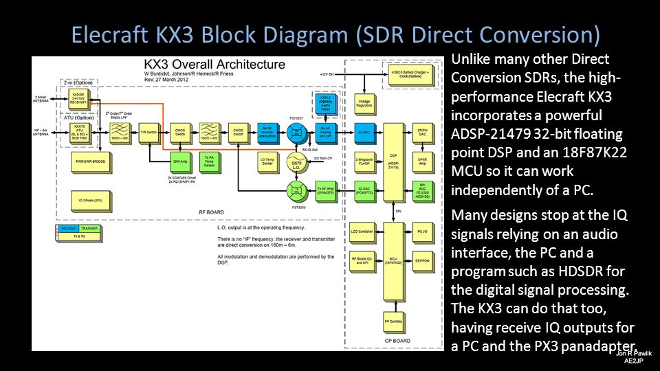 Elecraft KX3 Block Diagram (SDR Direct Conversion) Unlike many other Direct Conversion SDRs, the high- performance Elecraft KX3 incorporates a powerfu