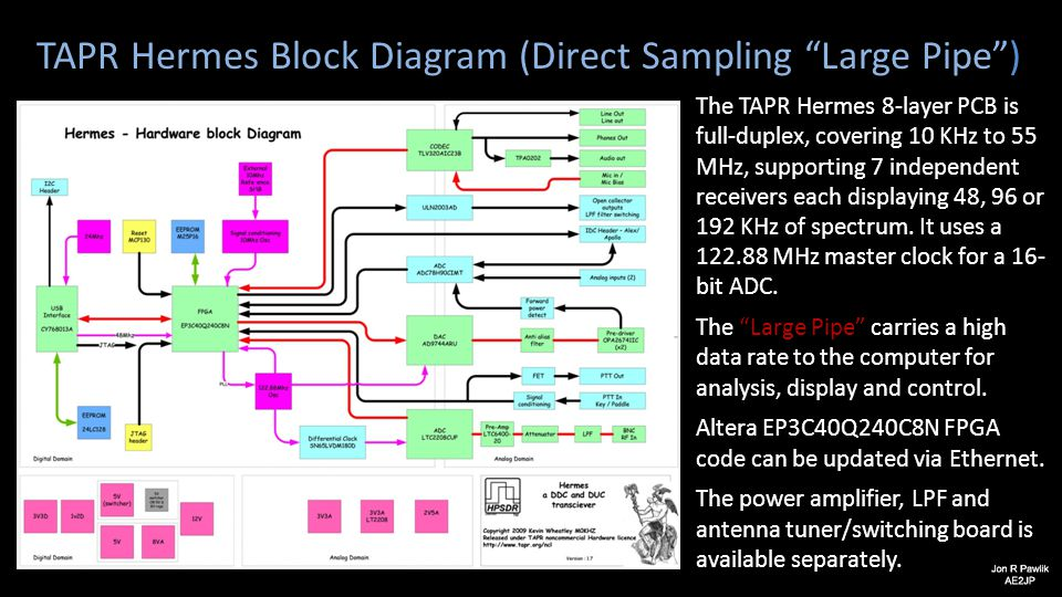 "TAPR Hermes Block Diagram (Direct Sampling ""Large Pipe"") The TAPR Hermes 8-layer PCB is full-duplex, covering 10 KHz to 55 MHz, supporting 7 independe"