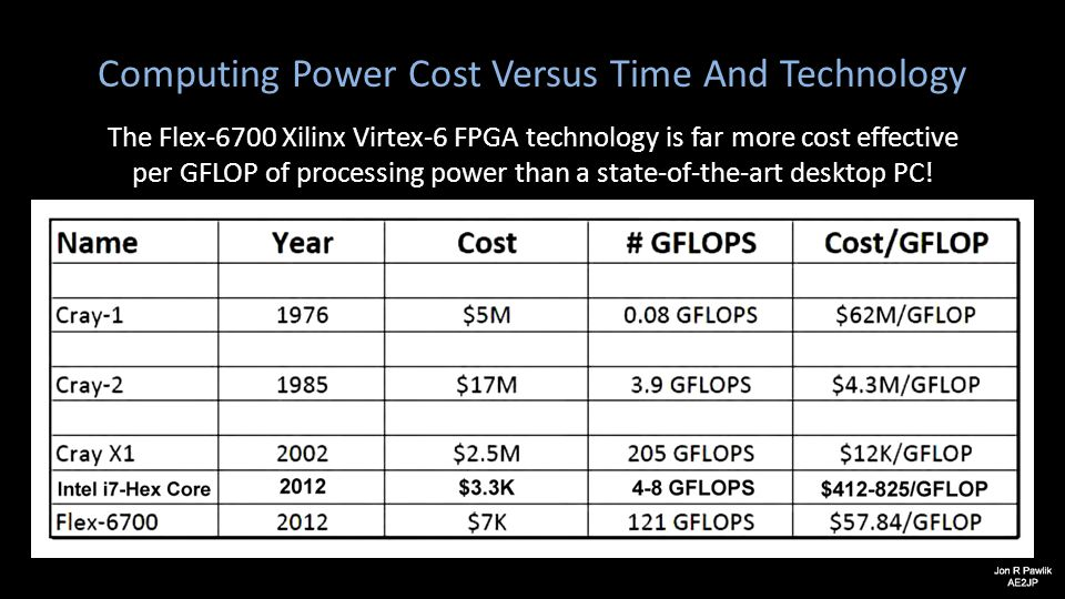 Computing Power Cost Versus Time And Technology The Flex-6700 Xilinx Virtex-6 FPGA technology is far more cost effective per GFLOP of processing power