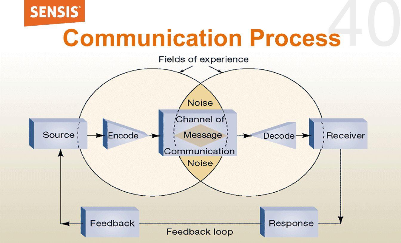 40 Communication Process