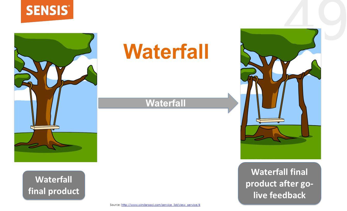 49 Waterfall Source: http://www.windarooci.com/service_list/view_service/4http://www.windarooci.com/service_list/view_service/4 Waterfall Agile Waterfall final product Waterfall final product after go- live feedback