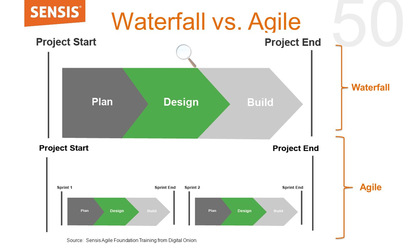 50 Waterfall vs. Agile Source: Sensis Agile Foundation Training from Digital Onion. Waterfall Agile