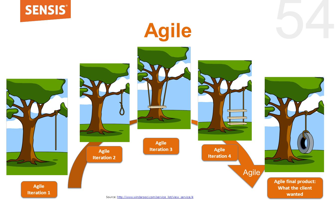 54 Agile Source: http://www.windarooci.com/service_list/view_service/4http://www.windarooci.com/service_list/view_service/4 Agile Agile Iteration 1 Agile Iteration 2 Agile Iteration 4 Agile final product: What the client wanted Agile Iteration 3