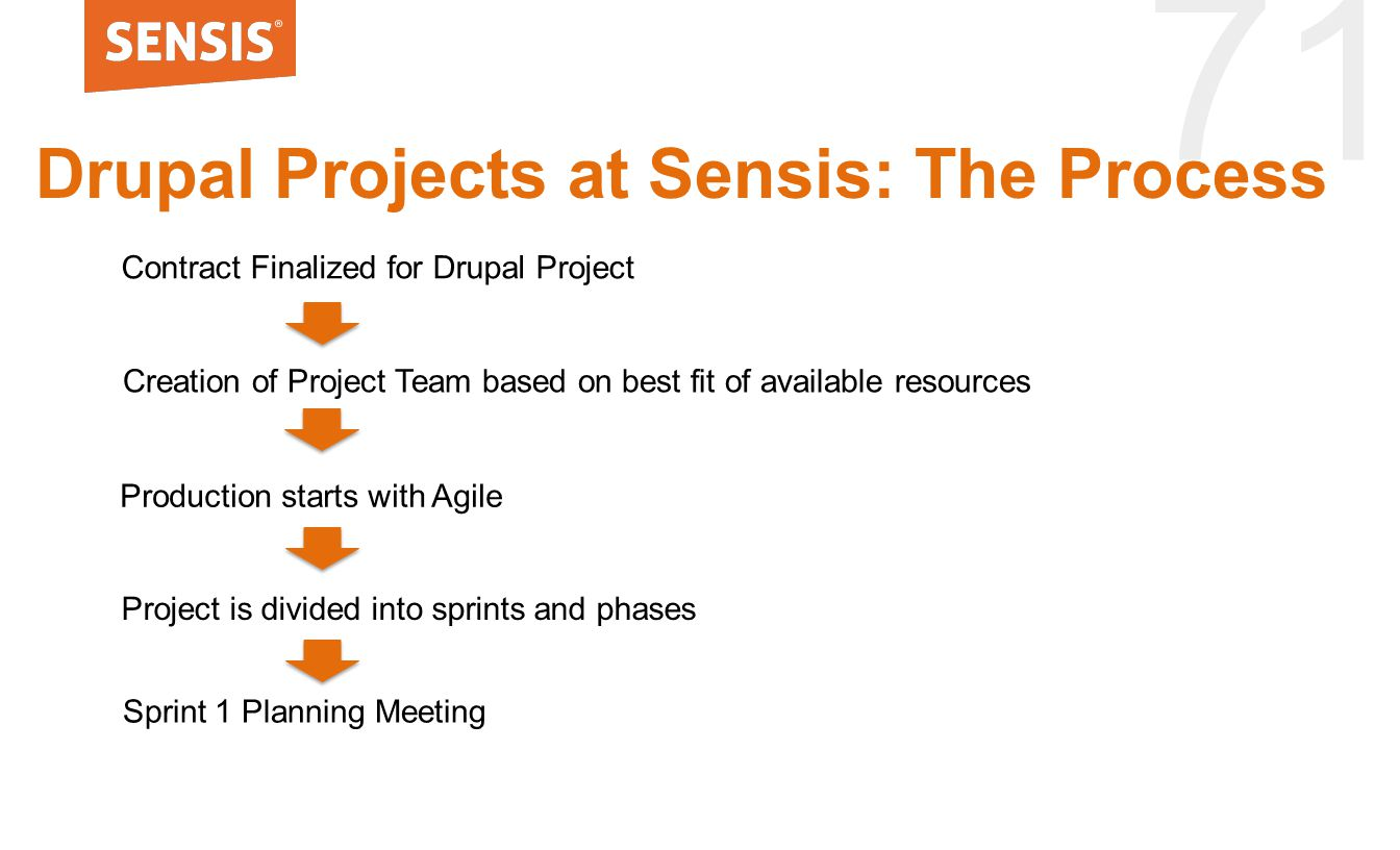 71 Drupal Projects at Sensis: The Process Creation of Project Team based on best fit of available resources Production starts with Agile Sprint 1 Planning Meeting Contract Finalized for Drupal Project Project is divided into sprints and phases