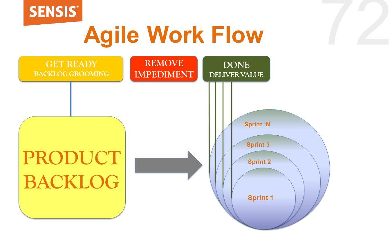 72 Agile Work Flow Sprint 1 Sprint 2 Sprint 3 Sprint 'N' PRODUCT BACKLOG GET READY BACKLOG GROOMING REMOVE IMPEDIMENT DONE DELIVER VALUE