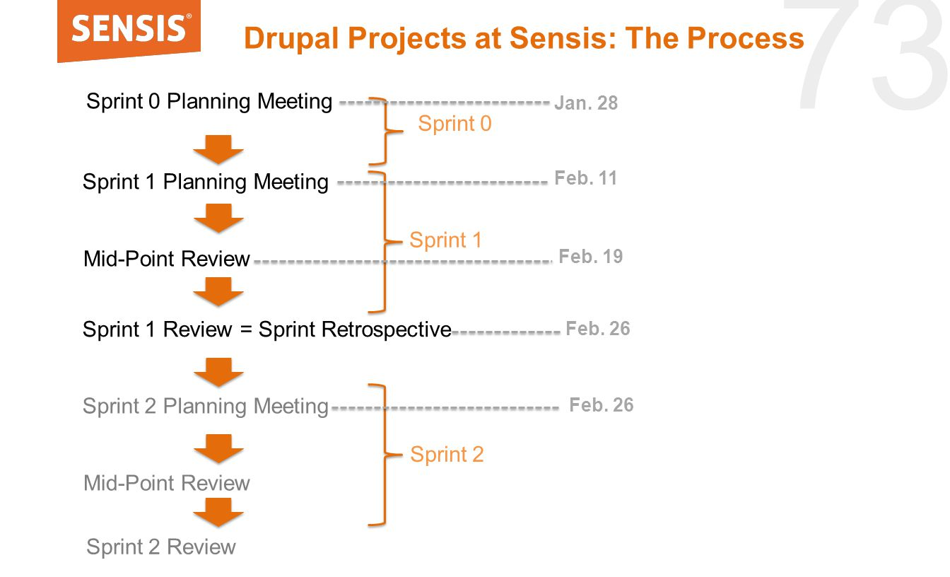73 Drupal Projects at Sensis: The Process Sprint 1 Review = Sprint Retrospective Sprint 2 Planning Meeting Mid-Point Review Sprint 1 Planning Meeting