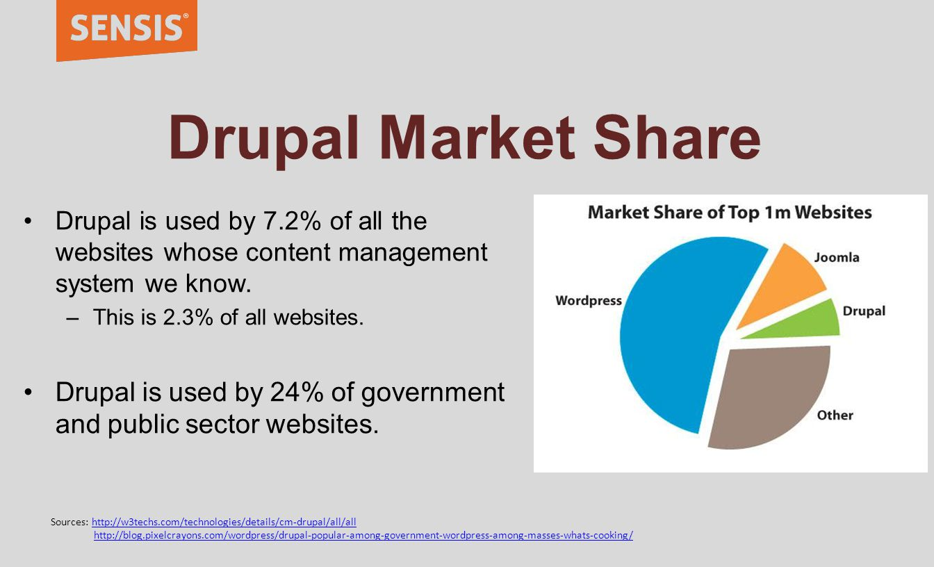 Drupal Market Share Drupal is used by 7.2% of all the websites whose content management system we know.