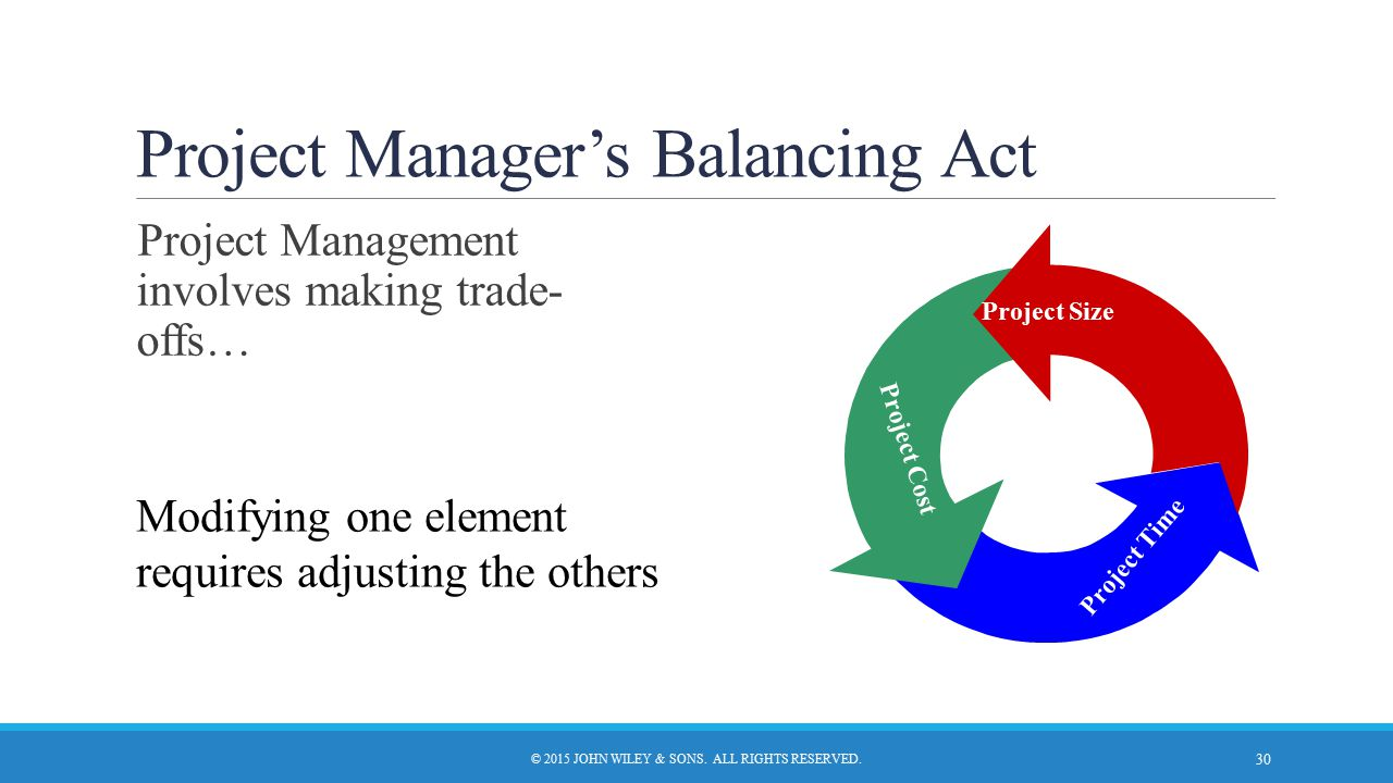 Project Manager's Balancing Act © 2015 JOHN WILEY & SONS. ALL RIGHTS RESERVED. 30 Project Management involves making trade- offs… Modifying one elemen