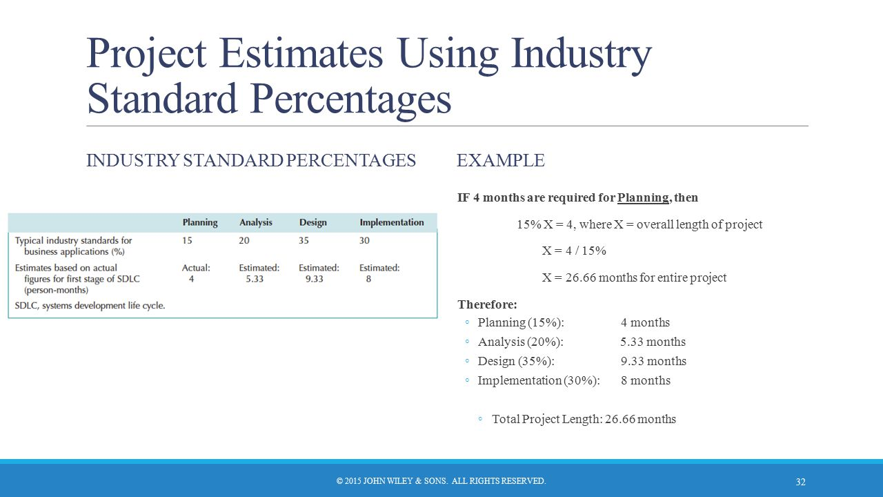 Project Estimates Using Industry Standard Percentages INDUSTRY STANDARD PERCENTAGESEXAMPLE © 2015 JOHN WILEY & SONS. ALL RIGHTS RESERVED. 32 IF 4 mont