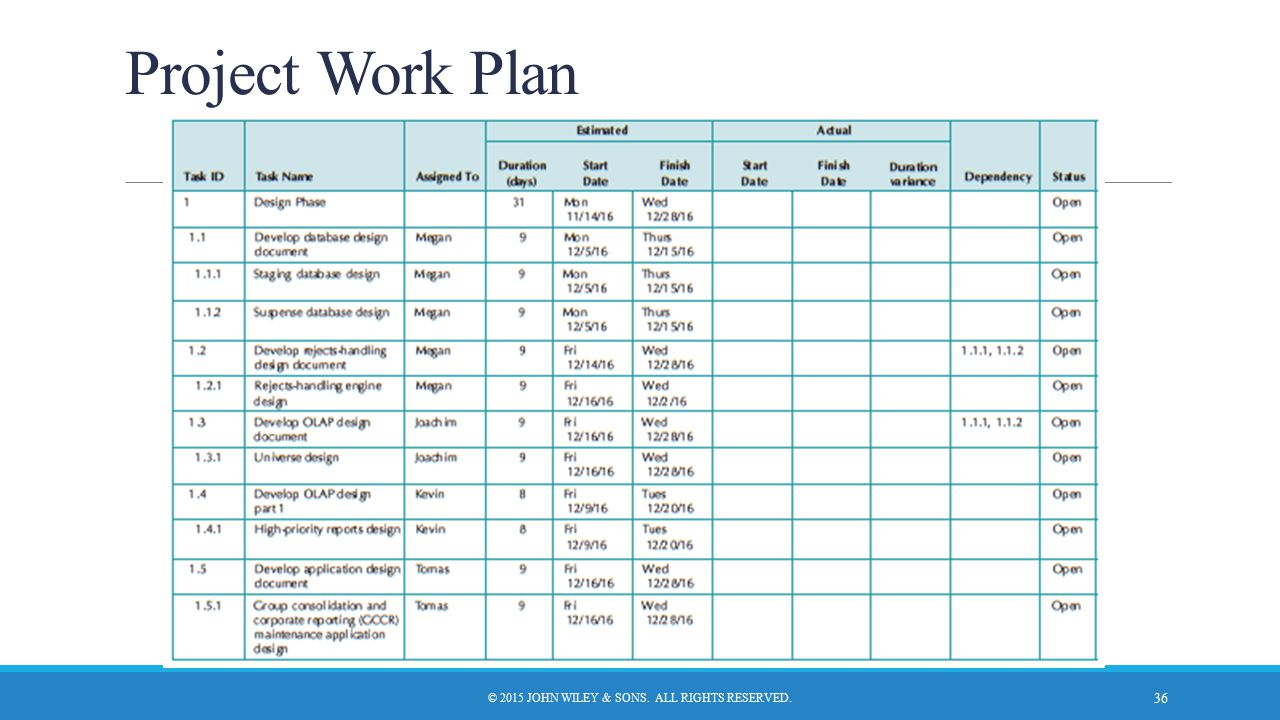 Project Work Plan © 2015 JOHN WILEY & SONS. ALL RIGHTS RESERVED. 36