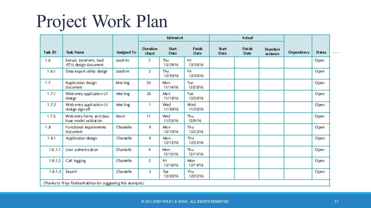 Project Work Plan © 2015 JOHN WILEY & SONS. ALL RIGHTS RESERVED. 37