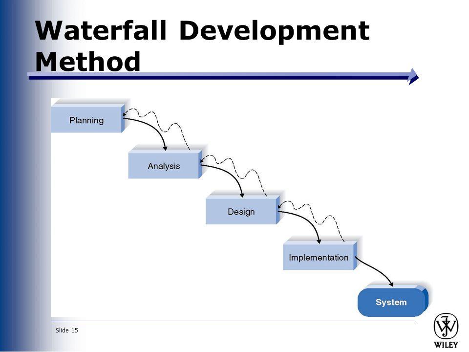 Slide 15 Waterfall Development Method