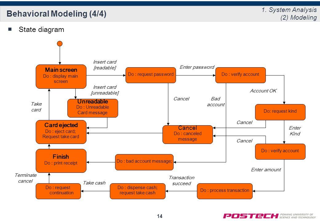 14 Behavioral Modeling (4/4) ■State diagram 1.