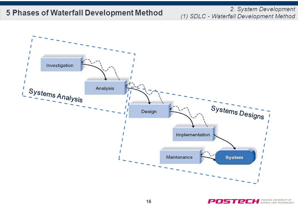 16 5 Phases of Waterfall Development Method Systems Analysis Systems Designs 2.