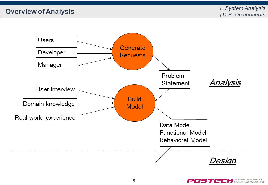 5 Overview of Analysis 1.